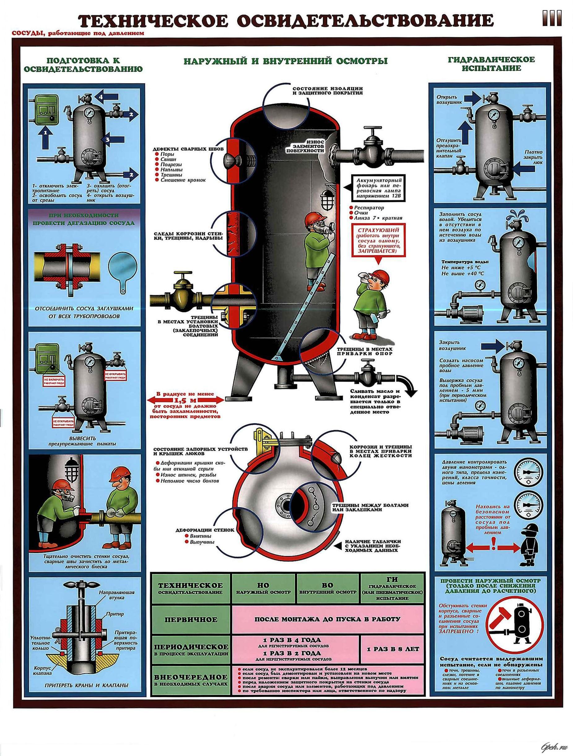 Порядок проведения гидравлических испытаний трубопроводов пдк   исполнительная документация