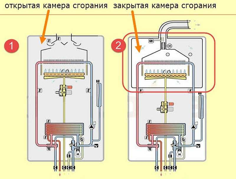 Бездымоходные газовые колонки: плюсы и минусы