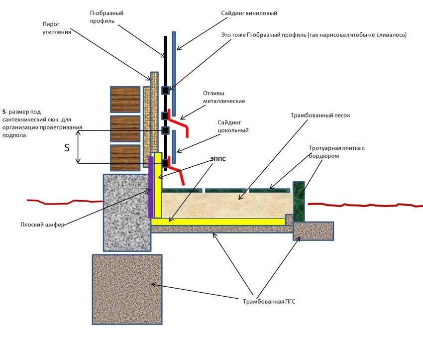Нужно ли утеплять цоколь дома, если подвал отапливаемый?