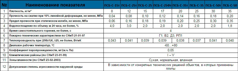 Технические характеристики пенопласта: теплопроводность