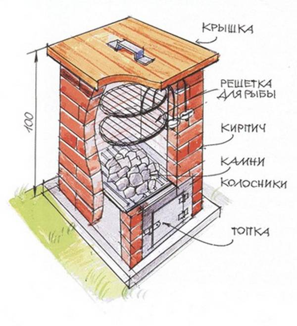 Особенности каминов из кирпича и их кладка