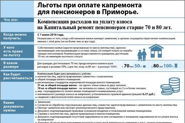 Расчет льгот на оплату электроэнергии в 2020 году инвалидам, ветеранам и другим группам лиц