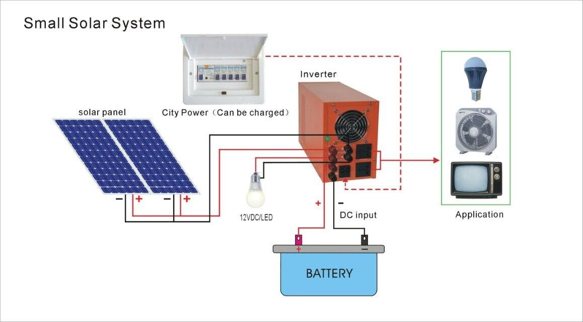 Солнечный инвертор: что такое, зачем нужен, типы, характеристики, как выбрать