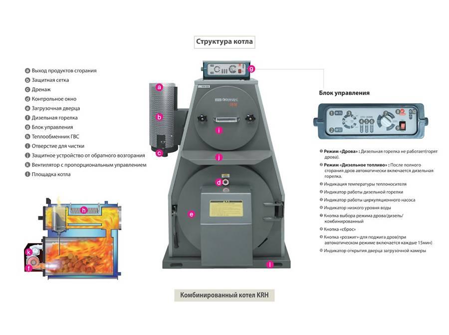 Обзор газовых котлов от южнокорейской компании китурами