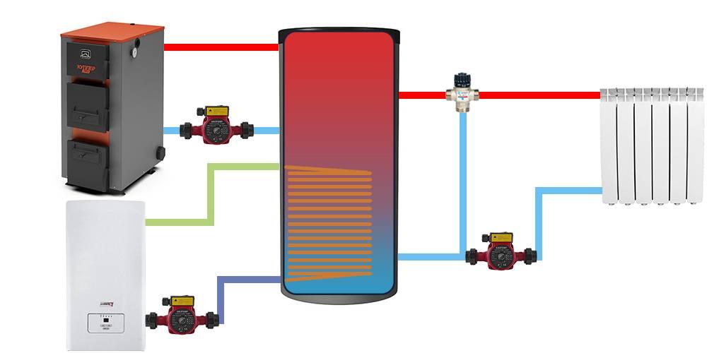Какие бывают индукционные котлы отопления – плюсы и минусы, устройство, подключение