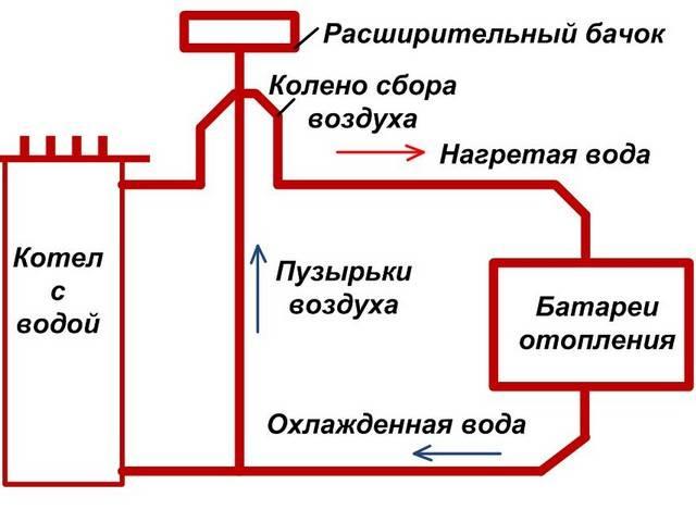 Изготавливаем электрический котел своими руками