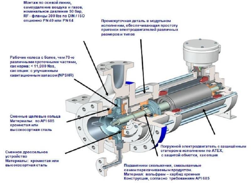 Водяные насосы: рразновидности насосов высокого давления для воды, их особенности и характеристика