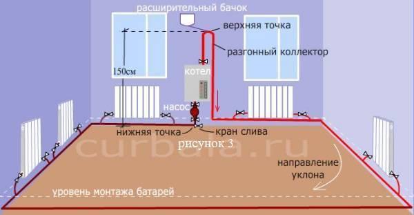 Диаметр трубы отопления — метод подбора и расчет