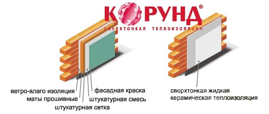 Обзор характеристик жидкой керамической теплоизоляции