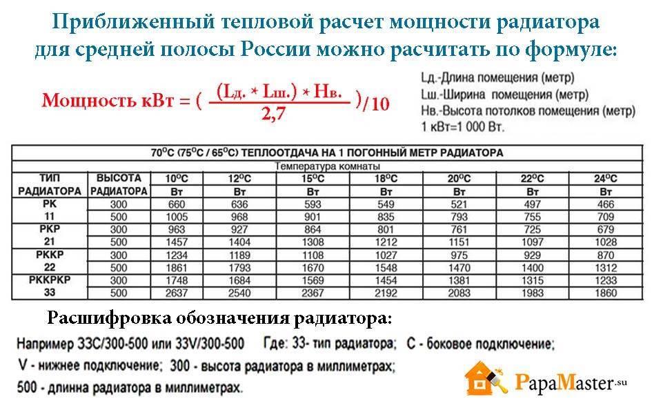 Онлайн-калькулятор для расчёта секций радиаторов отопления