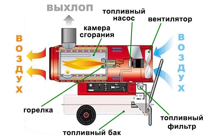Как выбрать обогреватель на солярке: где можно применять, разновидности, принцип работы