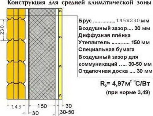 Утепление дома из бруса 150х150 снаружи своими руками: технология монтажа утеплителя пошагово