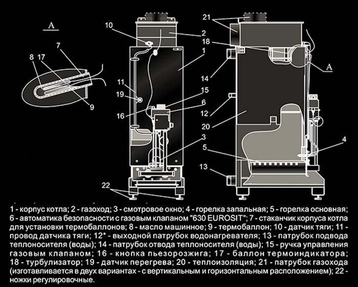 Технические характеристики и устройство газовых котлов житомир. как запустить газовый котел впервые