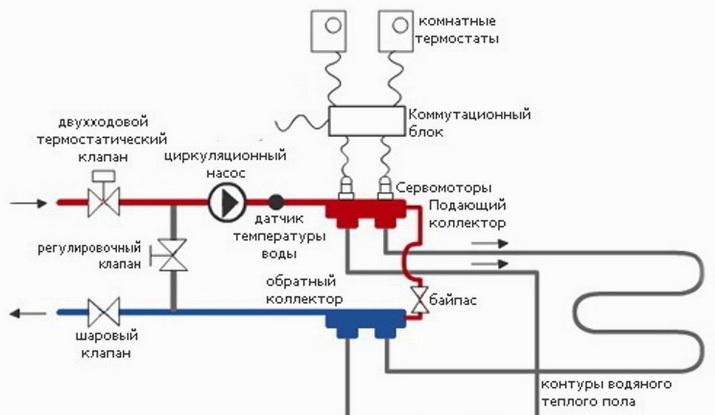 Что такое терморегулятор для теплого водяного пола?