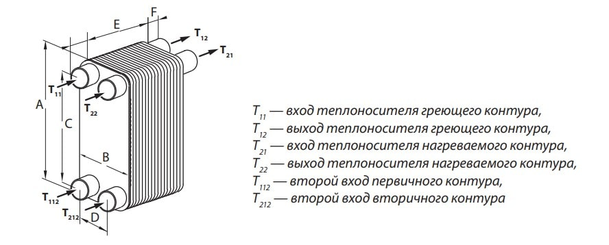 Теплообменник пластинчатый: виды, конструктивные особенности и принцип работы