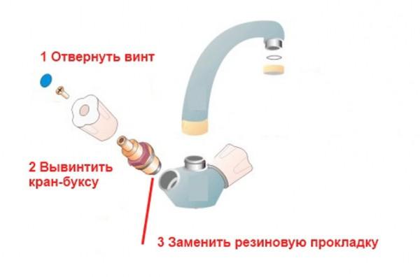 Что делать, если потек счетчик горячей воды из корпуса?