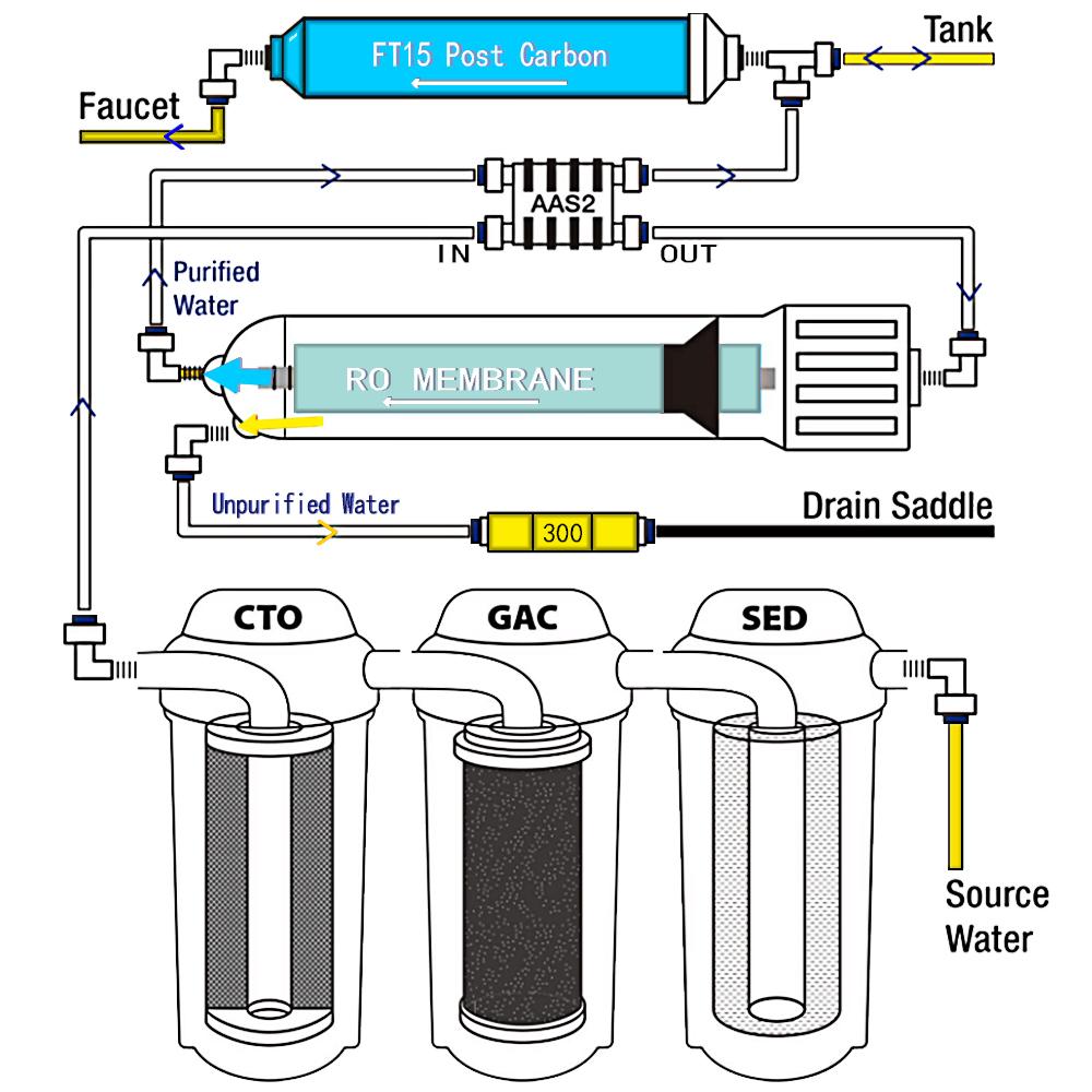 Обратный осмос или проточный фильтр: что лучше, отличие, плюсы и минусы