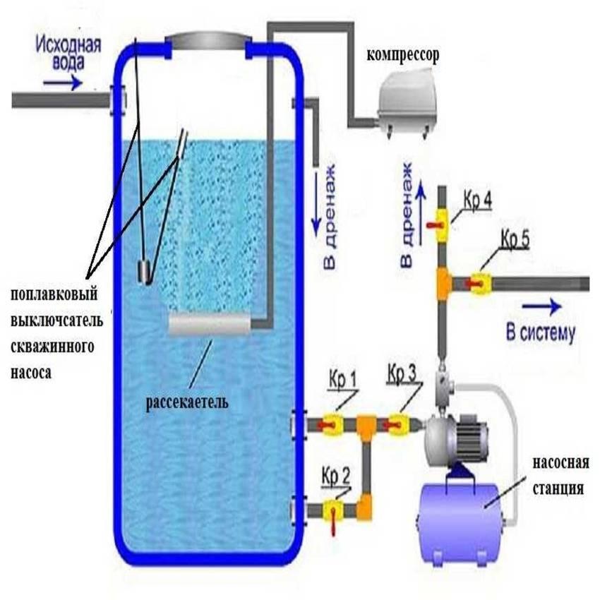 Фильтр для воды своими руками: как очистить в домашних условиях, способы очистки и как сделать самому, варианты самодельных устройств для фильтрации