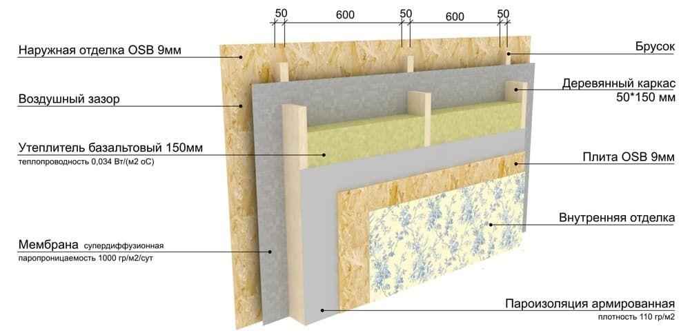 Какой пароизоляцией накрыть утеплитель каменную вату на чердаке? - строим сами