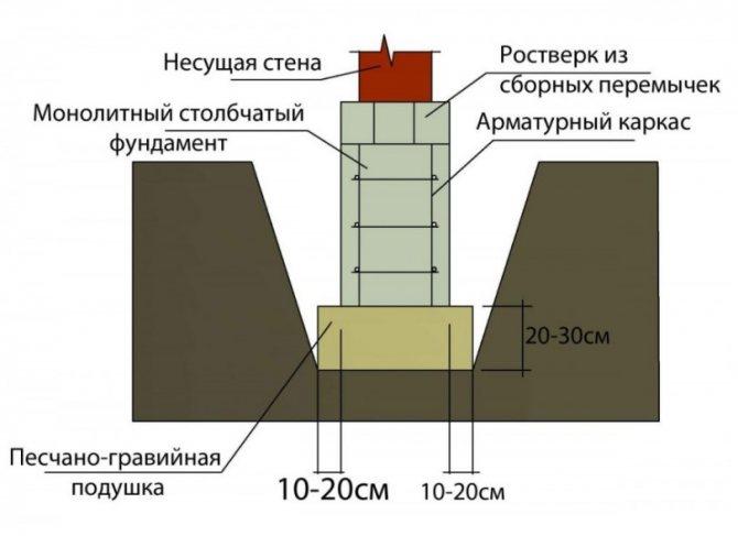 Утепление цоколя фундамента снаружи: делаем утепление пеноплэксом своими руками с пошаговой инструкцией