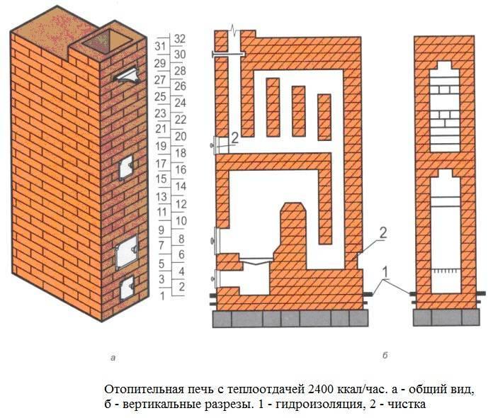 Кирпичная печь для дачи своими руками 38 фото выбор места для строительства, установка печки и плиты
