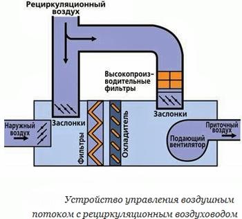 Тема 6. расчет воздухообмена при кондиционировании