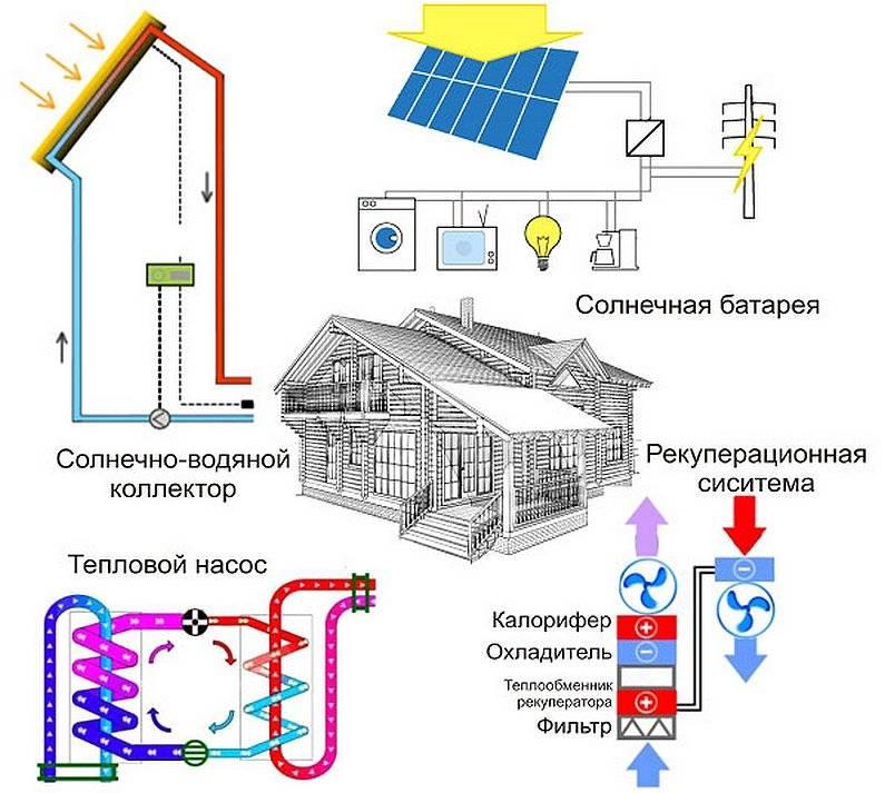 Солнечное отопление: создание отопительной системы для частного дома своими руками