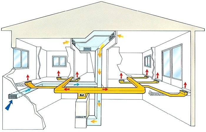 Расчет воздушного отопления: основные принципы + пример расчета