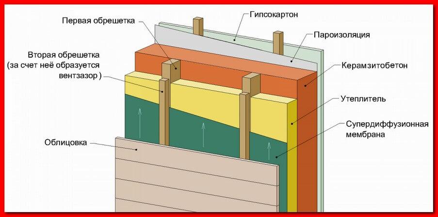 Утепление керамзитобетонного дома. утепление дома из керамзитобетонных блоков снаружи