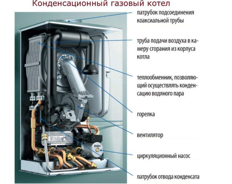Конденсационный газовый котел это высокий кпд работы: плюсы и минусы агрегата
