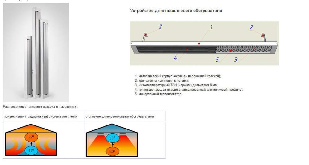Инфракрасное отопление: установка, вредны ли для здоровья, рейтинг