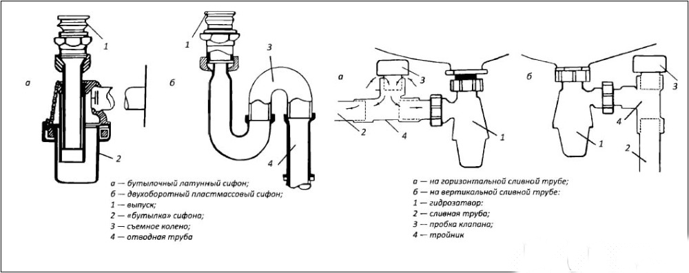 Как собрать сифон для раковины на кухне - сборка кухонного сифона