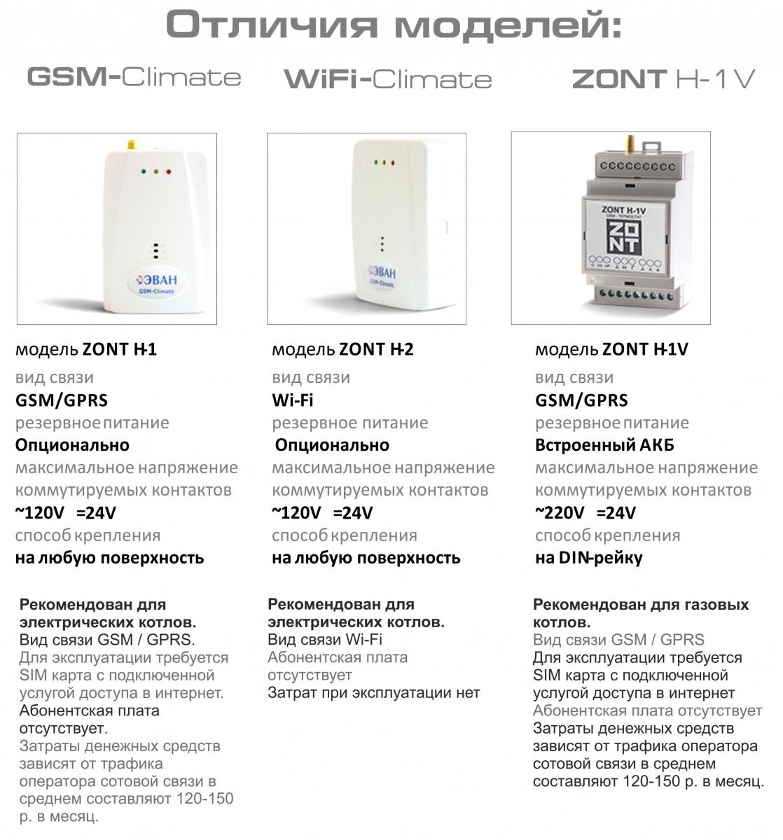 Gsm-модуль для котлов отопления: топ-4 лучших модели, инструкция по выбору, установке и подключению устройства дистанционного управления с телефона, характеристики и цены