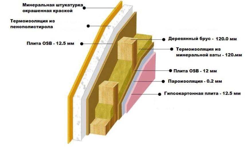 Метод утепления каркасного дома пенопластом