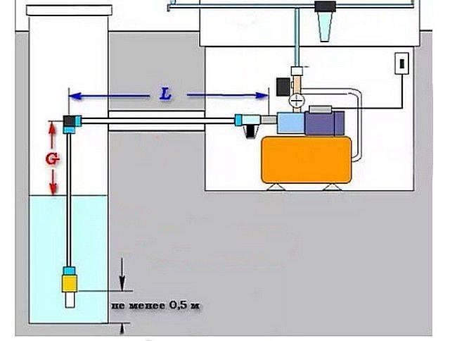 Принцип работы и разновидности насосной станции