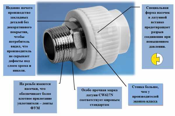Фитинги для полипропиленовых труб для водоснабжения