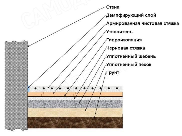 Утепление бетонного пола в частном доме — выбираем оптимальный вариант