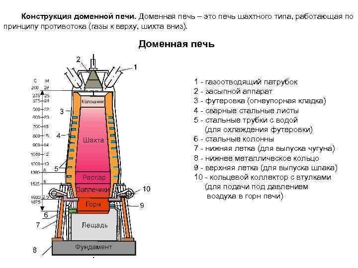 Доменная печь: устройство и принцип работы