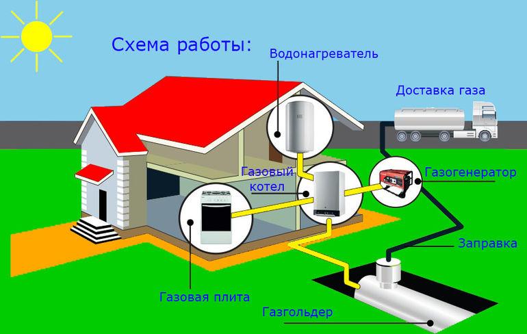 Газгольдеры для загородного дома: цены, отзывы, нюансы монтажа