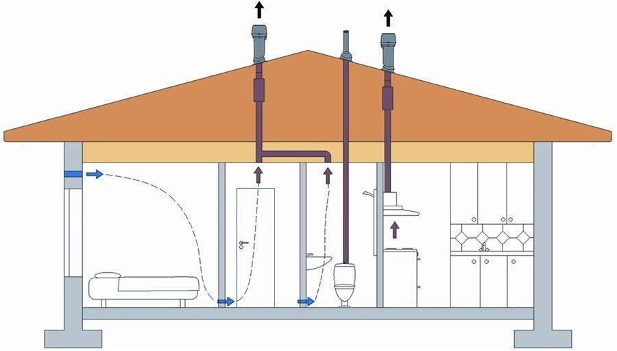 Естественная вентиляция в частном доме: схемы, требования и как сделать