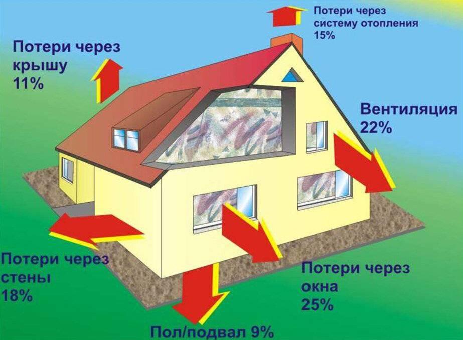 Дом зимой. топить? не топить? что лучше???