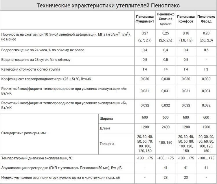 Технические характеристики и особенности утеплителей isobox
