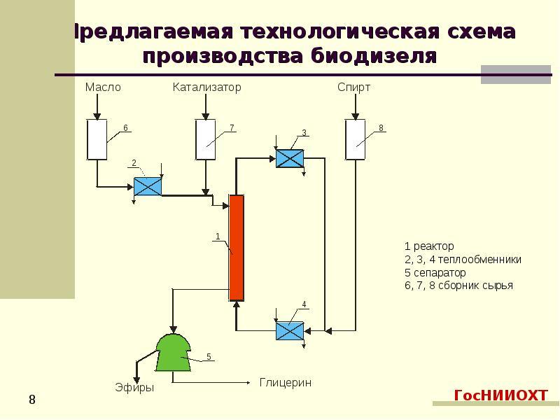 Получение биодизеля на установке убд-4