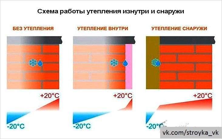 Утепление дома снаружи подбор материалов, главные нормативы и методика монтажа