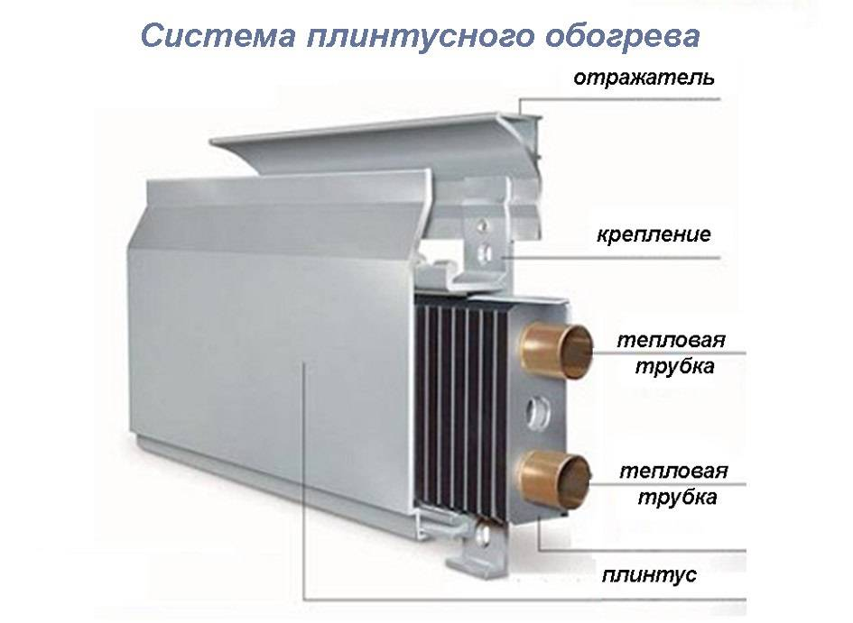 Преимущества использования водяного теплого плинтуса - жми!