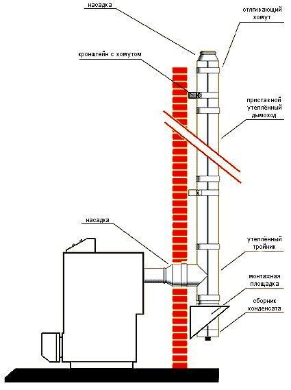 Чем утеплить металлическую трубу дымохода своими руками: нужно ли и как правильно - видео