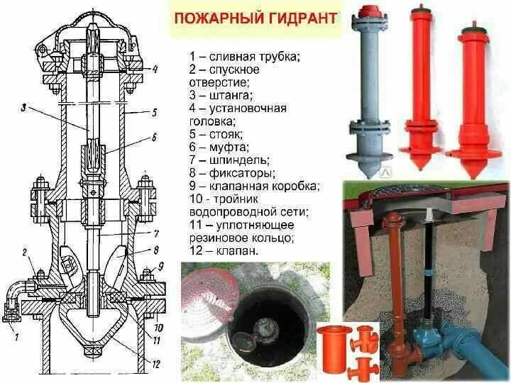 Виды пожарных гидрантов