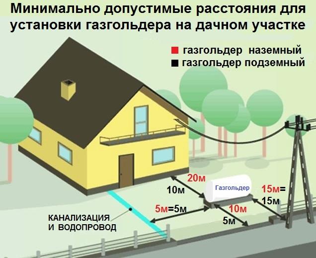 Монтаж газгольдера в частном доме: советы, нюансы и правила установки