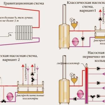 Качественная обвязка двухконтурного газового котла - эффективная экономия