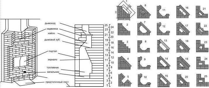 Порядовка камина (44 фото): чертеж и порядок изготовление моделей с лежанкой и повышенной теплоотдачей, аннушка и барбекю